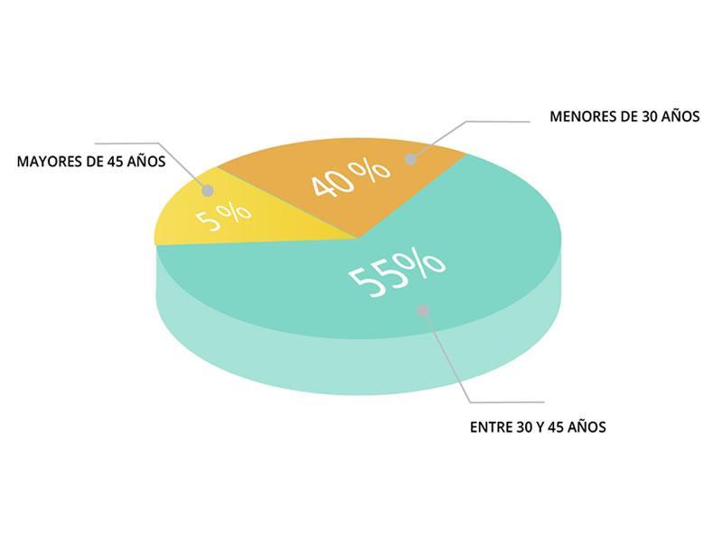 Porcentaje de plantilla EDF Solar 2019 segmentado por edad