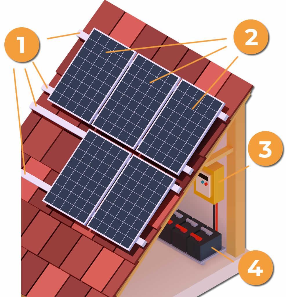 Esquema de instalación fotovoltaica de autoconsumo eléctrico - Eidf Solar